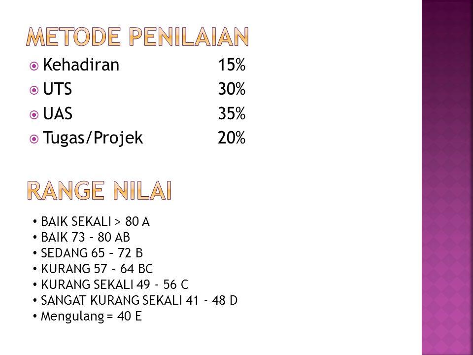  Kehadiran15%  UTS30%  UAS35%  Tugas/Projek20% BAIK SEKALI > 80 A BAIK 73 – 80 AB SEDANG 65 – 72 B KURANG 57 – 64 BC KURANG SEKALI 49 - 56 C SANGA
