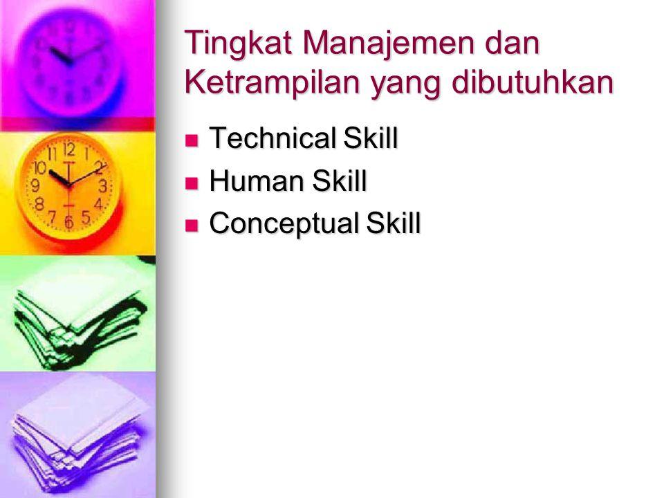 Tingkat Manajemen dan Ketrampilan yang dibutuhkan Technical Skill Technical Skill Human Skill Human Skill Conceptual Skill Conceptual Skill
