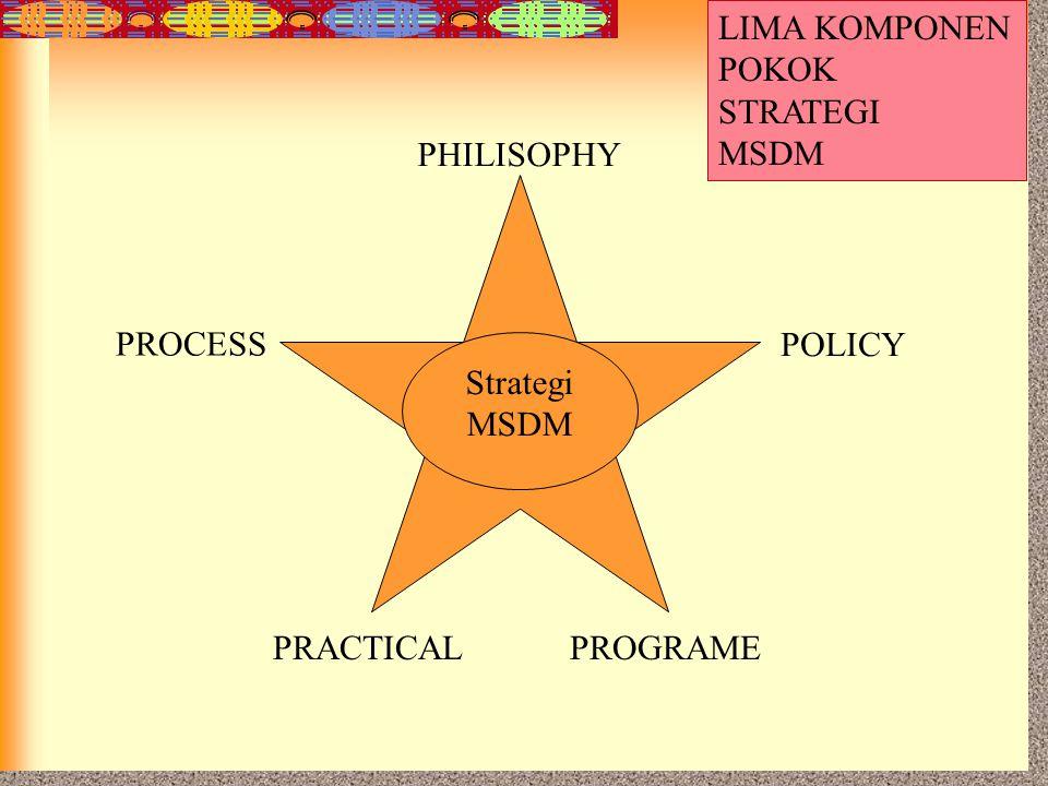 7-43 Strategi MSDM PHILISOPHY POLICY PROCESS PROGRAMEPRACTICAL LIMA KOMPONEN POKOK STRATEGI MSDM