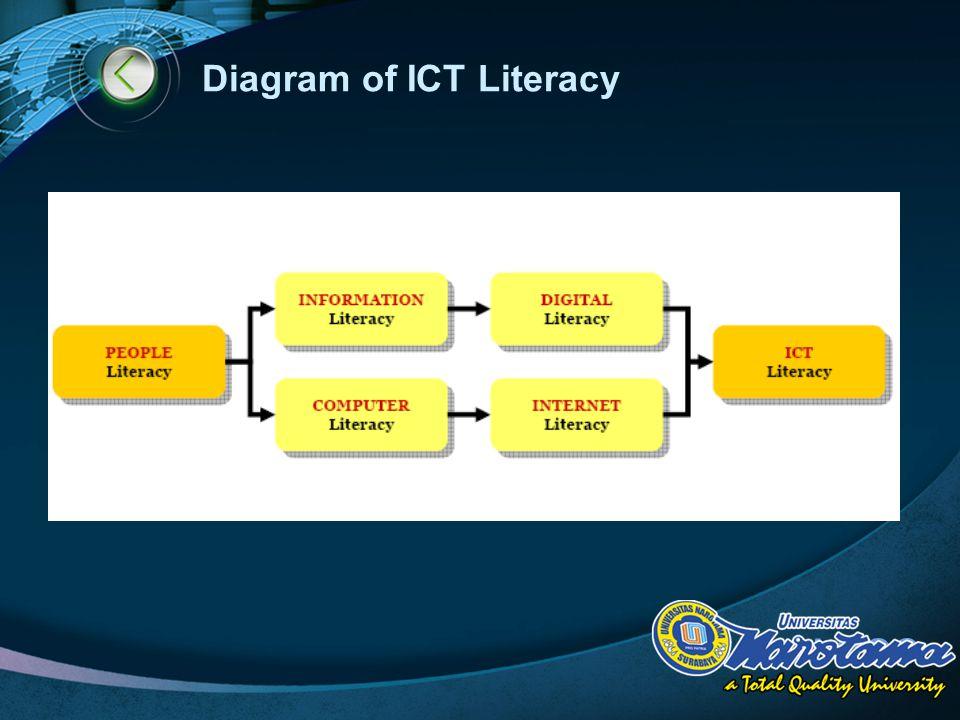 LOGO Diagram of ICT Literacy