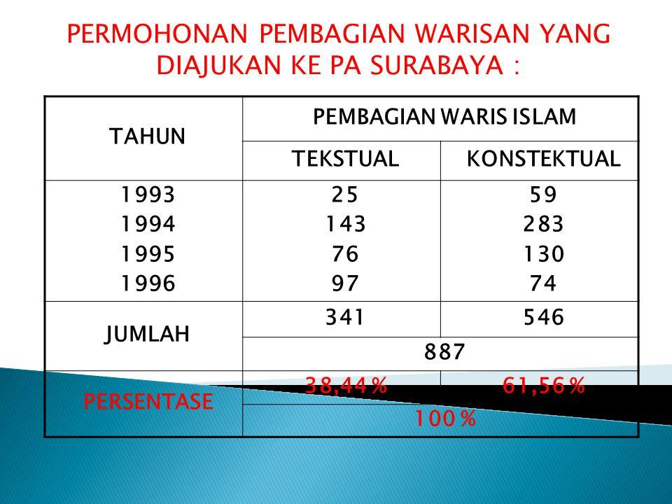 PERMOHONAN PEMBAGIAN WARISAN YANG DIAJUKAN KE PA SURABAYA : TAHUN PEMBAGIAN WARIS ISLAM TEKSTUALKONSTEKTUAL 1993 1994 1995 1996 25 143 76 97 59 283 13