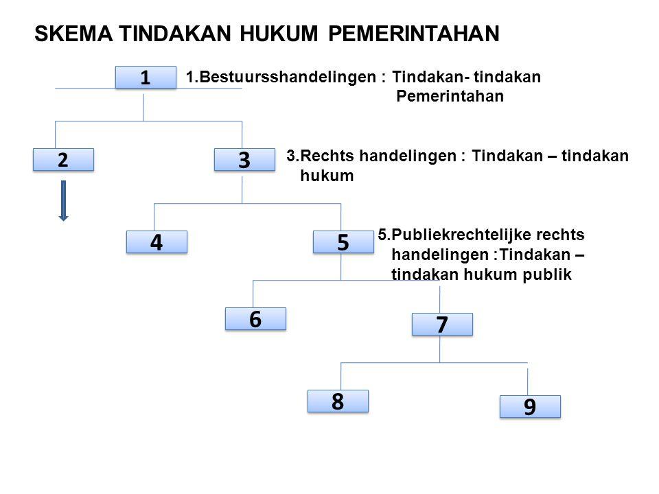 SKEMA TINDAKAN HUKUM PEMERINTAHAN 1.Bestuursshandelingen : Tindakan- tindakan Pemerintahan 3.Rechts handelingen : Tindakan – tindakan hukum 5.Publiekr
