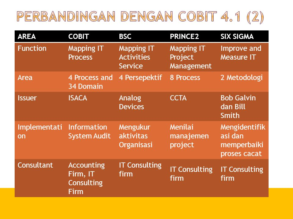 AREACOBITBSCPRINCE2SIX SIGMA FunctionMapping IT Process Mapping IT Activities Service Mapping IT Project Management Improve and Measure IT Area4 Proce