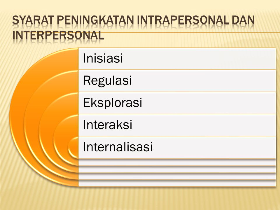 Inisiasi Regulasi Eksplorasi Interaksi Internalisasi
