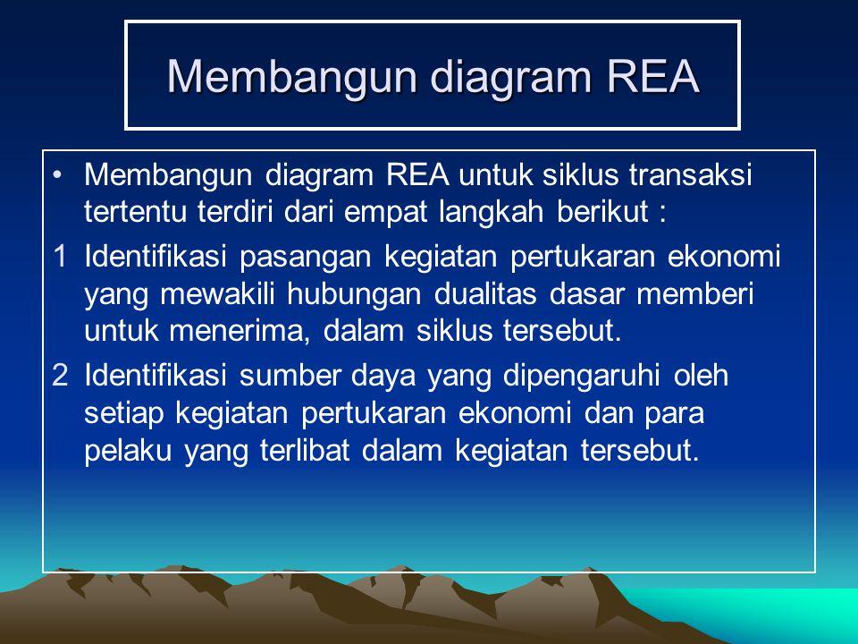 Membangun diagram REA Membangun diagram REA untuk siklus transaksi tertentu terdiri dari empat langkah berikut : 1Identifikasi pasangan kegiatan pertu