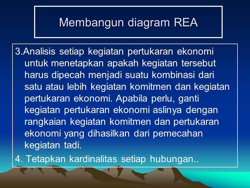 Membangun diagram REA 3.Analisis setiap kegiatan pertukaran ekonomi untuk menetapkan apakah kegiatan tersebut harus dipecah menjadi suatu kombinasi da