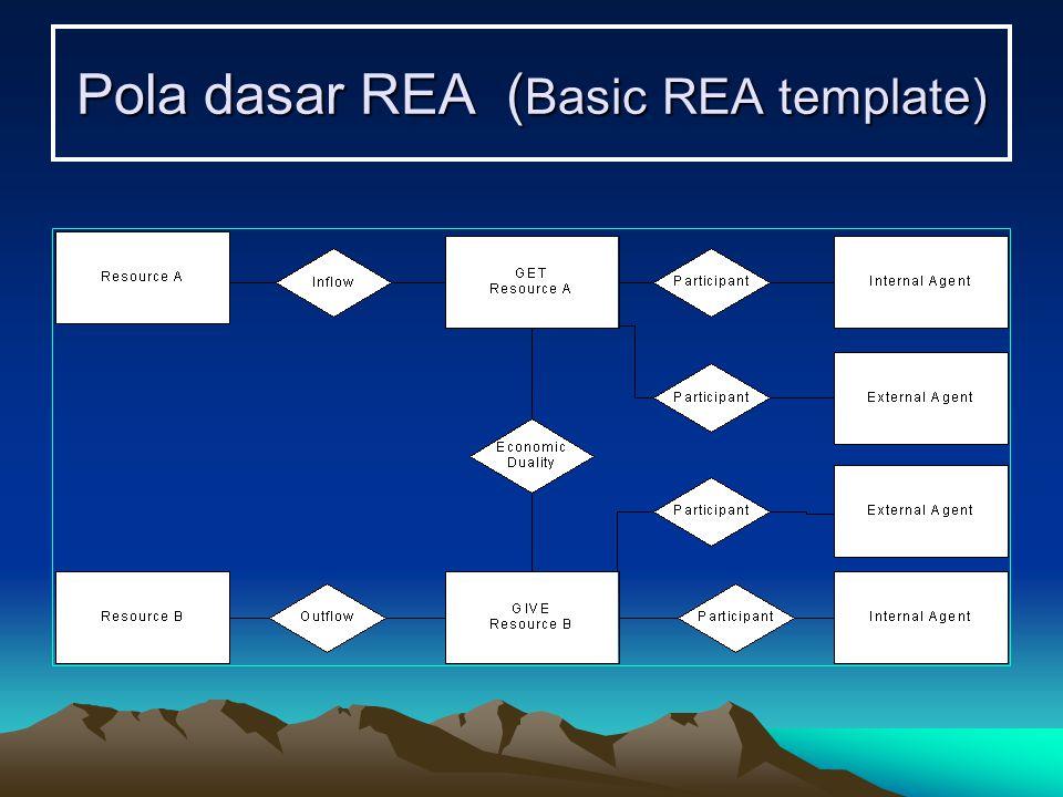 Pola dasar REA ( Basic REA template)
