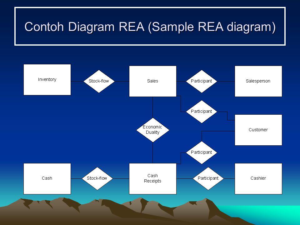 Contoh Diagram REA (Sample REA diagram)