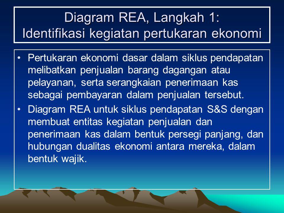 Diagram REA, Langkah 1: Identifikasi kegiatan pertukaran ekonomi Pertukaran ekonomi dasar dalam siklus pendapatan melibatkan penjualan barang dagangan