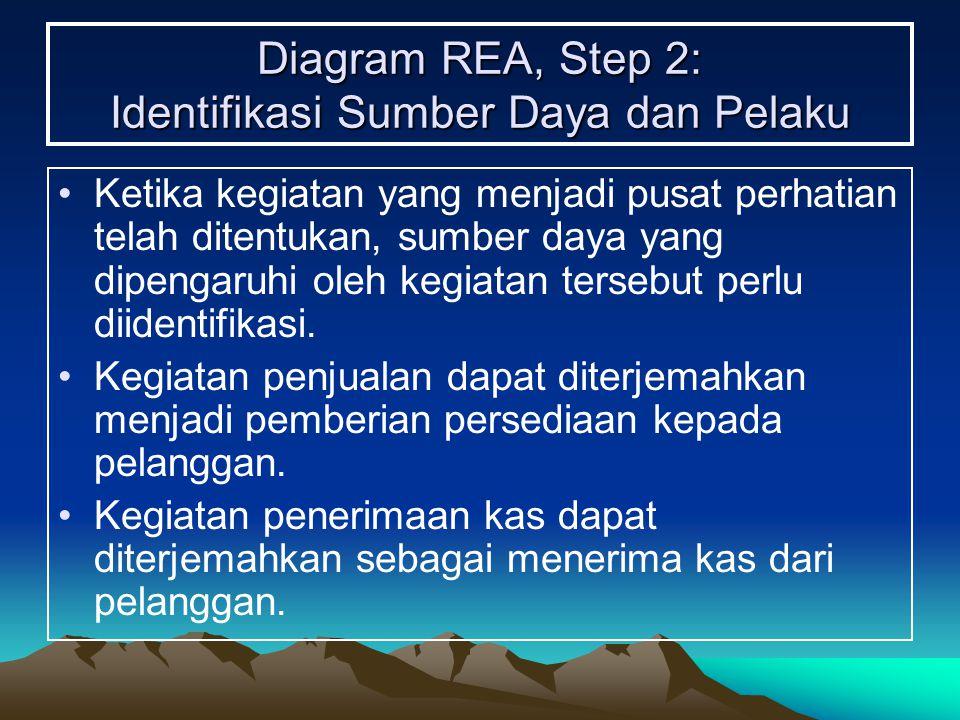 Diagram REA, Step 2: Identifikasi Sumber Daya dan Pelaku Ketika kegiatan yang menjadi pusat perhatian telah ditentukan, sumber daya yang dipengaruhi o