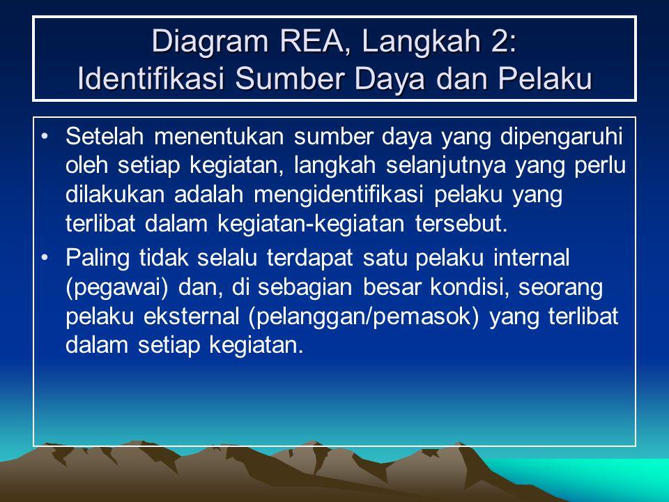 Diagram REA, Langkah 2: Identifikasi Sumber Daya dan Pelaku Setelah menentukan sumber daya yang dipengaruhi oleh setiap kegiatan, langkah selanjutnya