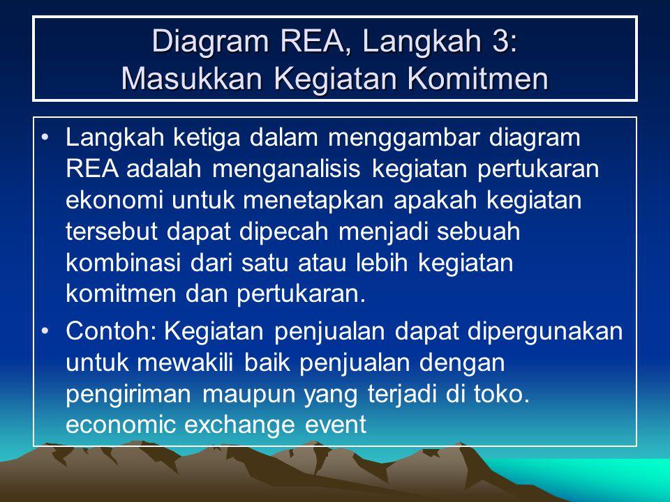 Diagram REA, Langkah 3: Masukkan Kegiatan Komitmen Langkah ketiga dalam menggambar diagram REA adalah menganalisis kegiatan pertukaran ekonomi untuk m