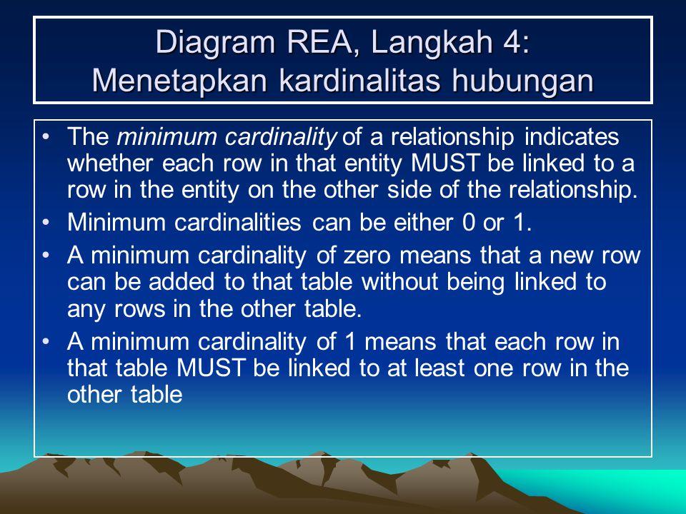 Diagram REA, Langkah 4: Menetapkan kardinalitas hubungan The minimum cardinality of a relationship indicates whether each row in that entity MUST be l