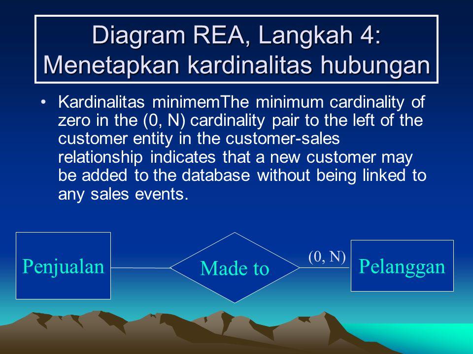 Diagram REA, Langkah 4: Menetapkan kardinalitas hubungan Kardinalitas minimemThe minimum cardinality of zero in the (0, N) cardinality pair to the lef