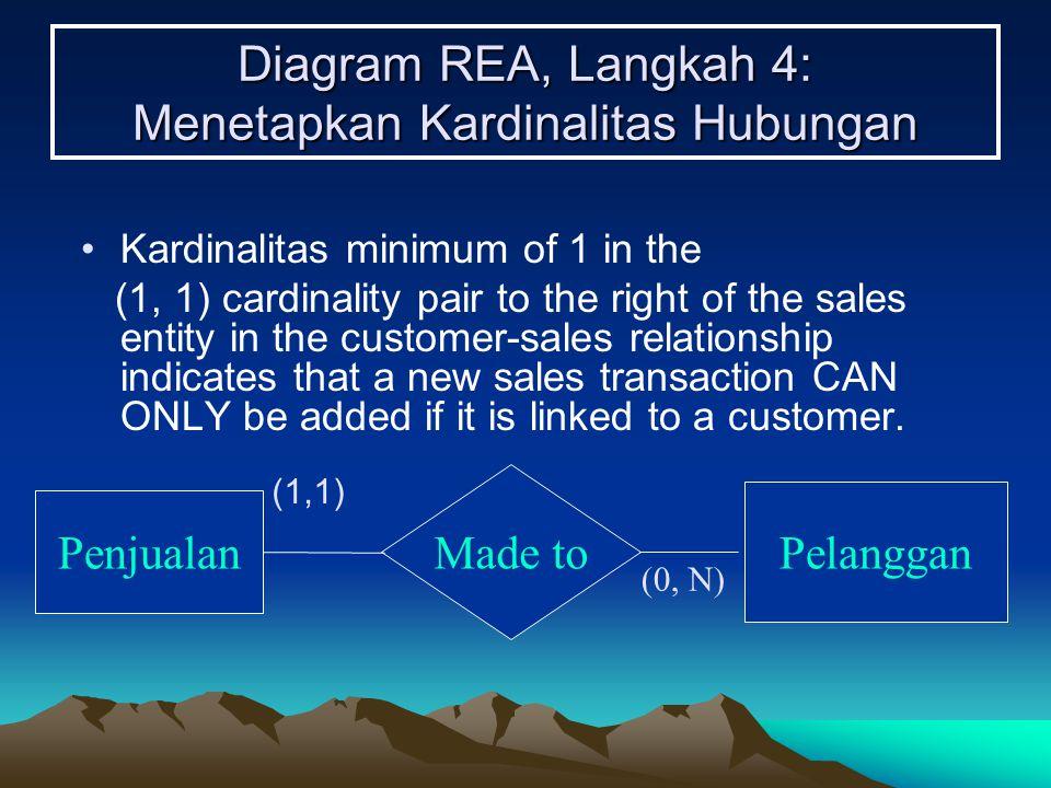 Diagram REA, Langkah 4: Menetapkan Kardinalitas Hubungan Kardinalitas minimum of 1 in the (1, 1) cardinality pair to the right of the sales entity in