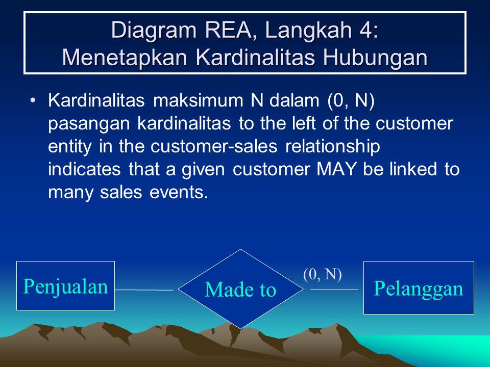 Diagram REA, Langkah 4: Menetapkan Kardinalitas Hubungan Kardinalitas maksimum N dalam (0, N) pasangan kardinalitas to the left of the customer entity in the customer-sales relationship indicates that a given customer MAY be linked to many sales events.