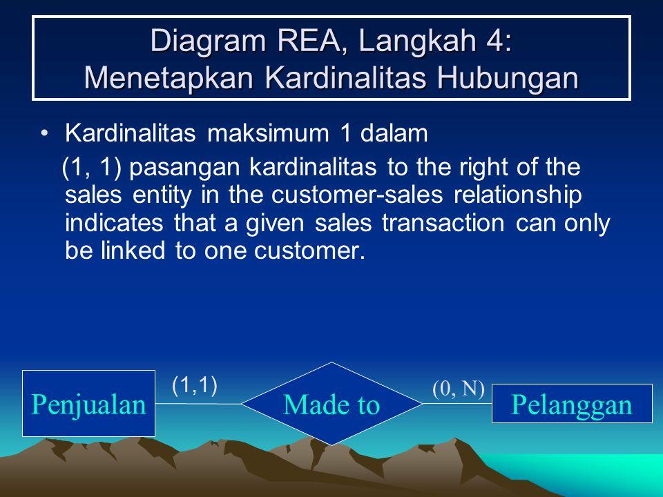 Diagram REA, Langkah 4: Menetapkan Kardinalitas Hubungan Kardinalitas maksimum 1 dalam (1, 1) pasangan kardinalitas to the right of the sales entity i