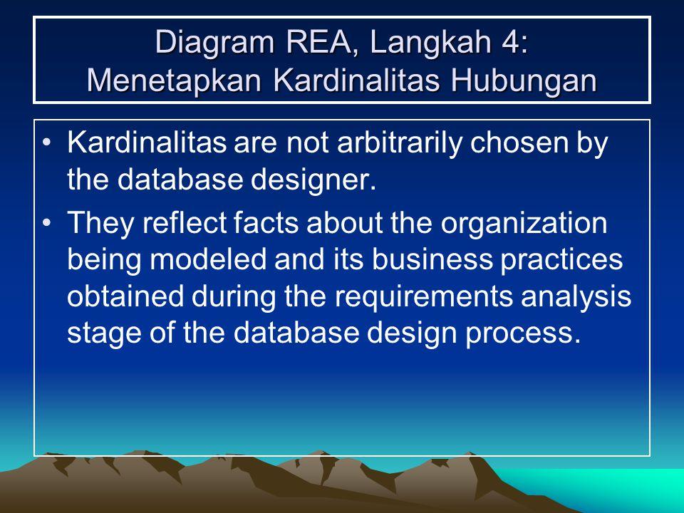 Diagram REA, Langkah 4: Menetapkan Kardinalitas Hubungan Kardinalitas are not arbitrarily chosen by the database designer. They reflect facts about th