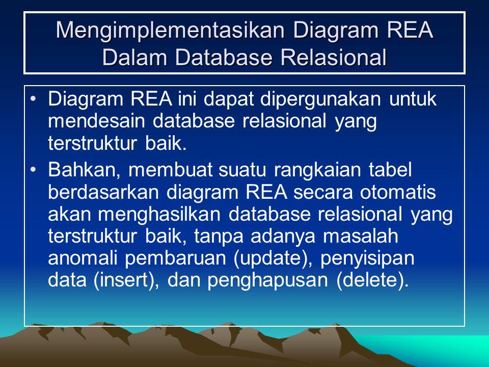 Mengimplementasikan Diagram REA Dalam Database Relasional Diagram REA ini dapat dipergunakan untuk mendesain database relasional yang terstruktur baik