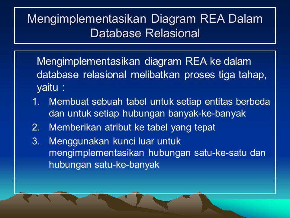 Mengimplementasikan Diagram REA Dalam Database Relasional Mengimplementasikan diagram REA ke dalam database relasional melibatkan proses tiga tahap, y