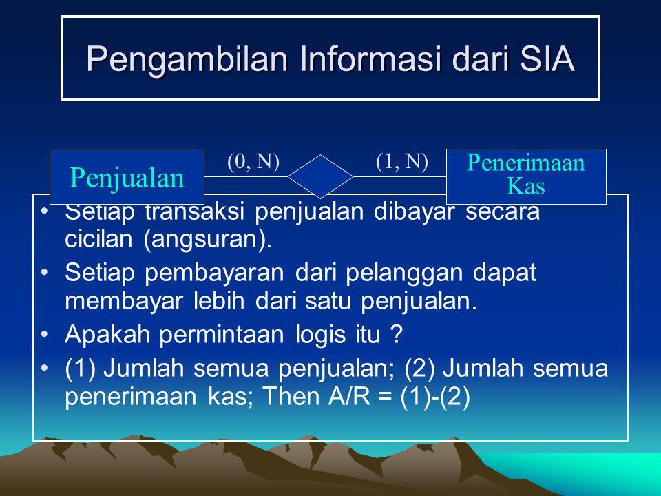 Pengambilan Informasi dari SIA Setiap transaksi penjualan dibayar secara cicilan (angsuran).