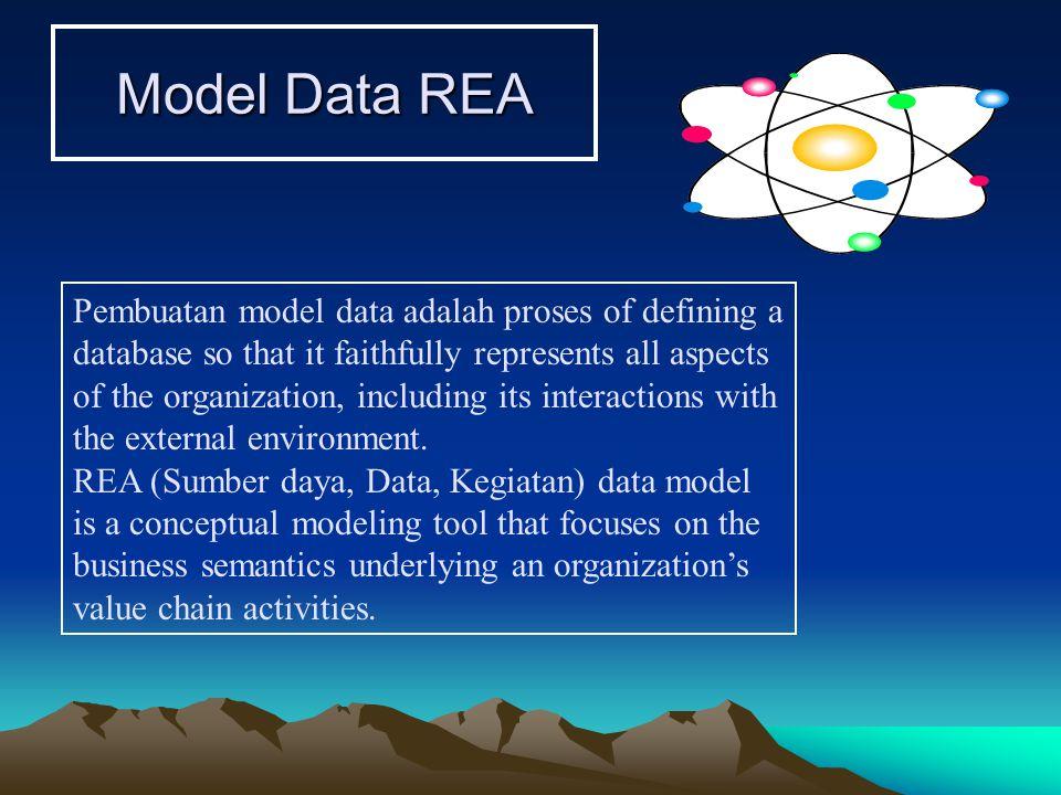 Model Data REA Pembuatan model data dalam proses Desain database Pengkodean Implementasi Operasi dan Pemeliharaan Perencanaan Analisis Persyaratan Desain Pembuatan model data terjadi di sini