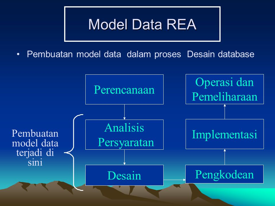 Model Data REA Pembuatan model data dalam proses Desain database Pengkodean Implementasi Operasi dan Pemeliharaan Perencanaan Analisis Persyaratan Des