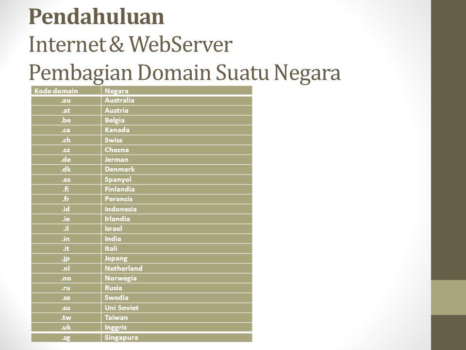 Pendahuluan Internet & WebServer Pembagian Domain Suatu Negara Kode domainNegara.auAustralia.atAustria.beBelgia.caKanada.chSwiss.czChecna.deJerman.dkD
