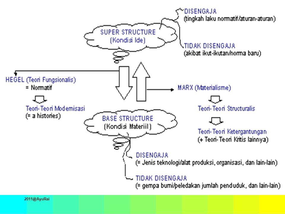 PERBANDINGAN CIRI-CIRI PERUBAHAN SOSIAL (Robert H.
