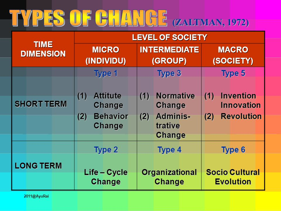 (ZALTMAN, 1972) TIME DIMENSION LEVEL OF SOCIETY MICRO(INDIVIDU)INTERMEDIATE(GROUP)MACRO(SOCIETY) SHORT TERM Type 1 (1)Attitute Change (2)Behavior Change Type 3 (1)Normative Change (2)Adminis- trative Change Type 5 (1)Invention Innovation (2)Revolution LONG TERM Type 2 Life – Cycle Change Type 4 Organizational Change Type 6 Socio Cultural Evolution 2011@AyuRai