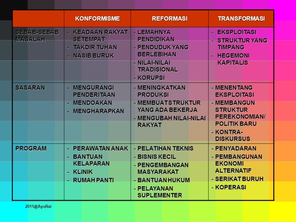 KONFORMISMEREFORMASITRANSFORMASI SEBAB-SEBAB MASALAH -KEADAAN RAKYAT SETEMPAT -TAKDIR TUHAN -NASIB BURUK -LEMAHNYA PENDIDIKAN -PENDUDUK YANG BERLEBIHAN -NILAI-NILAI TRADISIONAL -KORUPSI -EKSPLOITASI -STRUKTUR YANG TIMPANG -HEGEMONI KAPITALIS SASARAN -MENGURANGI PENDERITAAN -MENDOAKAN -MENGHARAPKAN -MENINGKATKAN PRODUKSI -MEMBUAT STRUKTUR YANG ADA BEKERJA -MENGUBAH NILAI-NILAI RAKYAT -MENENTANG EKSPLOITASI -MEMBANGUN STRUKTUR PEREKONOMIAN/ POLITIK BARU -KONTRA- DISKURSUS PROGRAM -PERAWATAN ANAK -BANTUAN KELAPARAN -KLINIK -RUMAH PANTI -PELATIHAN TEKNIS -BISNIS KECIL -PENGEMBANGAN MASYARAKAT -BANTUAN HUKUM -PELAYANAN SUPLEMENTER -PENYADARAN -PEMBANGUNAN EKONOMI ALTERNATIF -SERIKAT BURUH -KOPERASI 2011@AyuRai