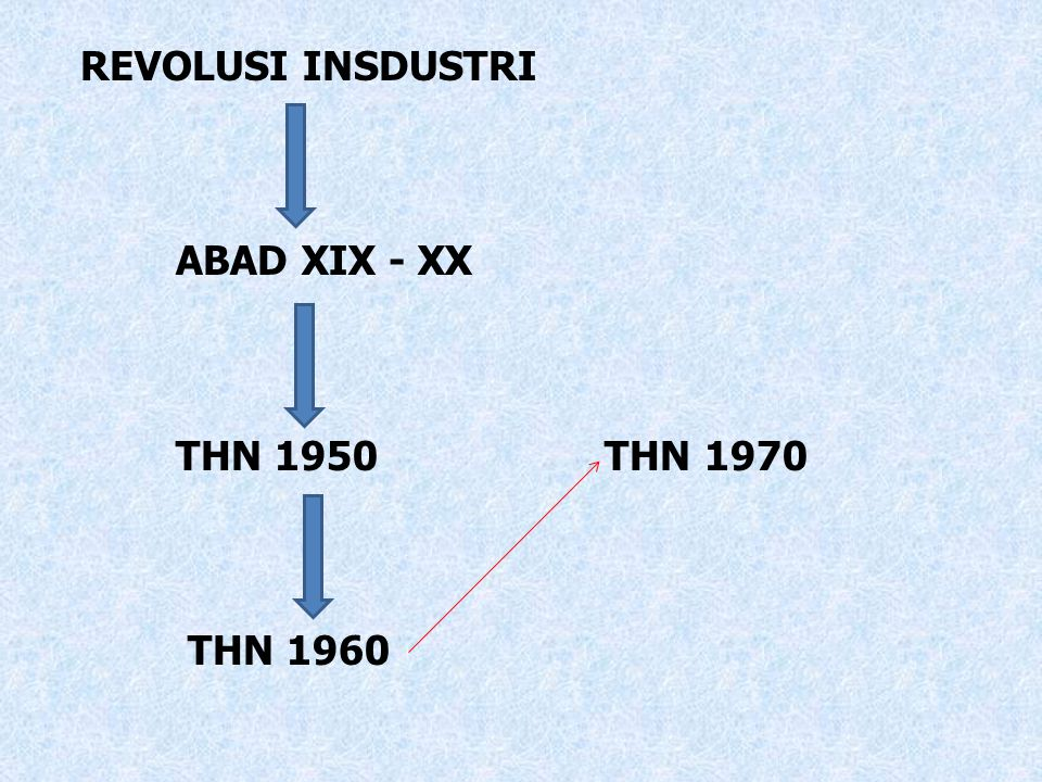 REVOLUSI INSDUSTRI ABAD XIX - XX THN 1950 THN 1970 THN 1960