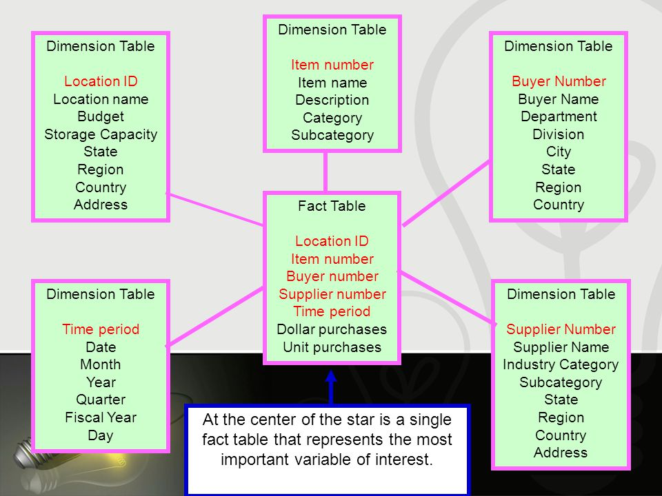 Fact Table Location ID Item number Buyer number Supplier number Time period Dollar purchases Unit purchases Dimension Table Location ID Location name Budget Storage Capacity State Region Country Address Dimension Table Item number Item name Description Category Subcategory Dimension Table Buyer Number Buyer Name Department Division City State Region Country Dimension Table Time period Date Month Year Quarter Fiscal Year Day Dimension Table Supplier Number Supplier Name Industry Category Subcategory State Region Country Address At the center of the star is a single fact table that represents the most important variable of interest.