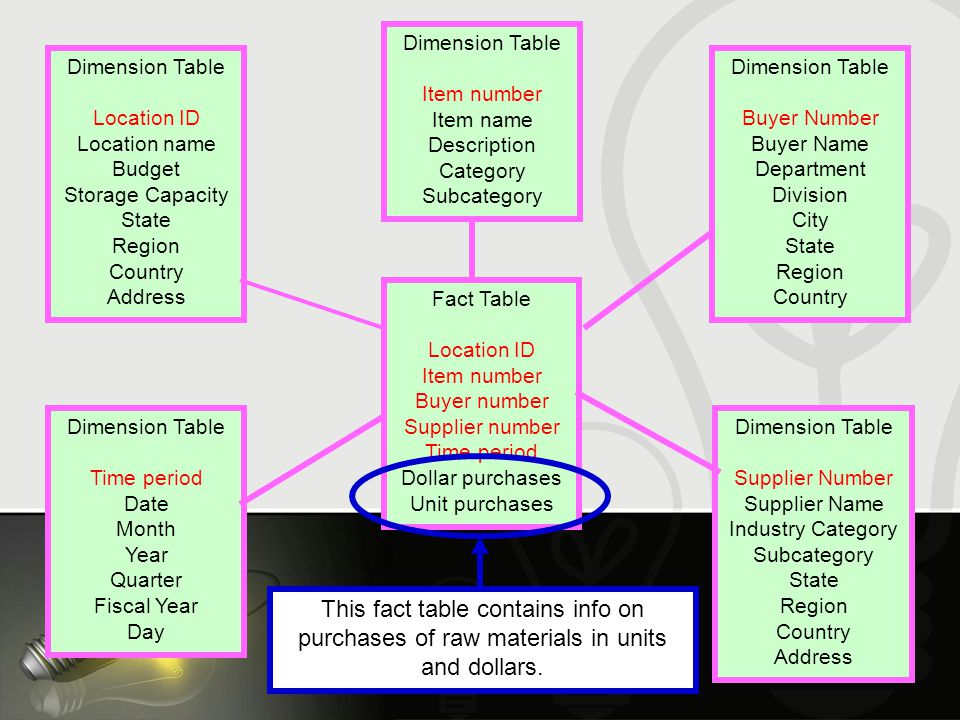 Fact Table Location ID Item number Buyer number Supplier number Time period Dollar purchases Unit purchases Dimension Table Location ID Location name Budget Storage Capacity State Region Country Address Dimension Table Item number Item name Description Category Subcategory Dimension Table Buyer Number Buyer Name Department Division City State Region Country Dimension Table Time period Date Month Year Quarter Fiscal Year Day Dimension Table Supplier Number Supplier Name Industry Category Subcategory State Region Country Address This fact table contains info on purchases of raw materials in units and dollars.