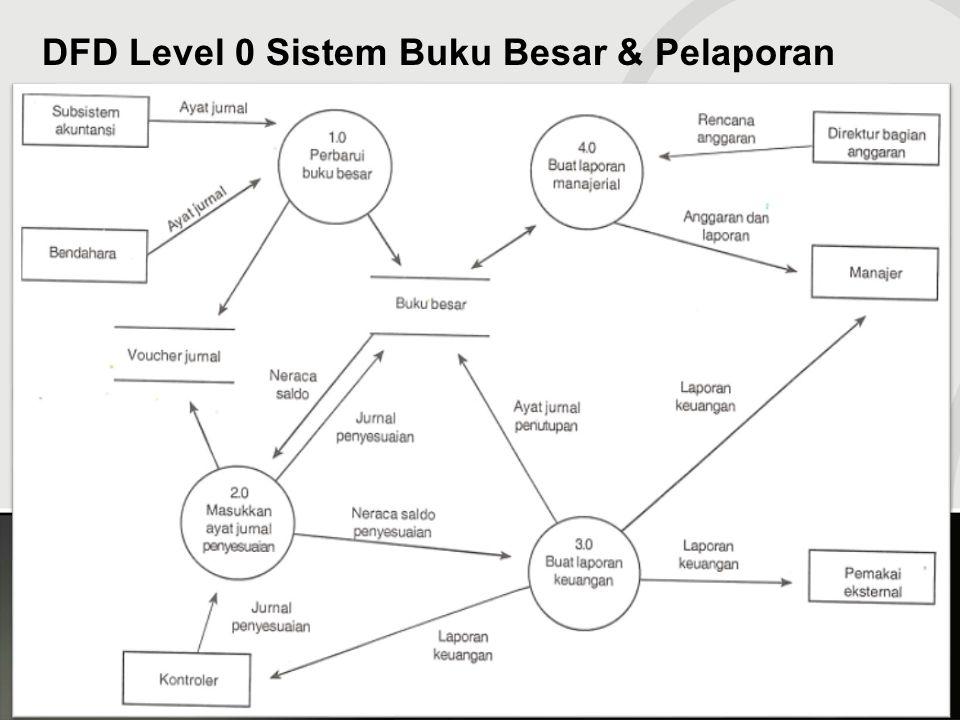 DFD Level 0 Sistem Buku Besar & Pelaporan