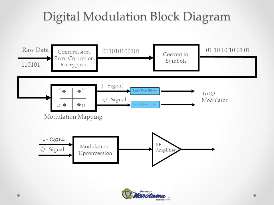 Digital Modulation Block Diagram Compression, Error Correction, Encryption Raw Data 110101 011010100101 Convert to Symbols 01 10 10 10 01 01 00 01 10