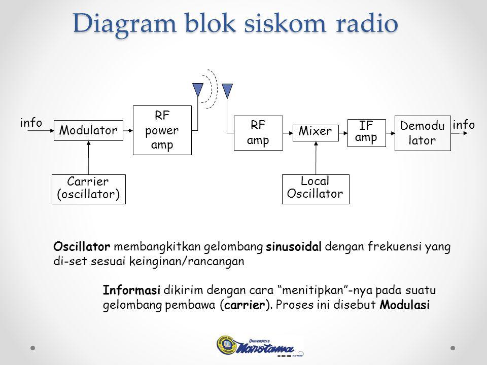 Diagram blok siskom radio Modulator RF power amp Carrier (oscillator) info Oscillator membangkitkan gelombang sinusoidal dengan frekuensi yang di-set sesuai keinginan/rancangan Informasi dikirim dengan cara menitipkan -nya pada suatu gelombang pembawa (carrier).