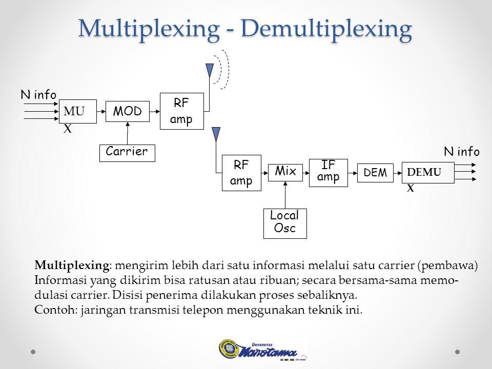 Multiplexing - Demultiplexing Multiplexing: mengirim lebih dari satu informasi melalui satu carrier (pembawa) Informasi yang dikirim bisa ratusan atau