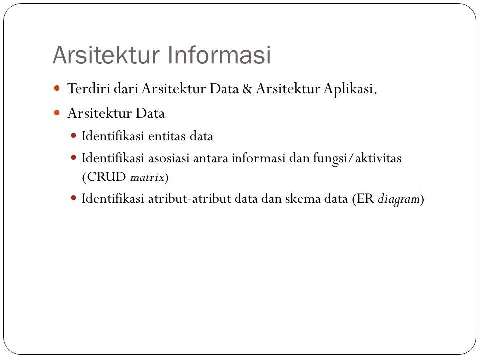 Arsitektur Informasi 13 Terdiri dari Arsitektur Data & Arsitektur Aplikasi.