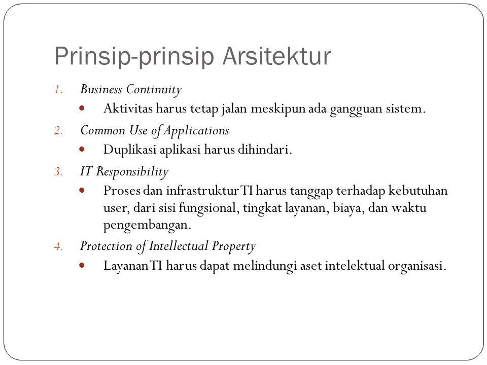 Prinsip-prinsip Arsitektur 20 1.