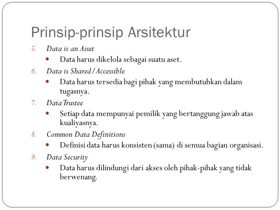 Prinsip-prinsip Arsitektur 21 5.Data is an Asset Data harus dikelola sebagai suatu aset.