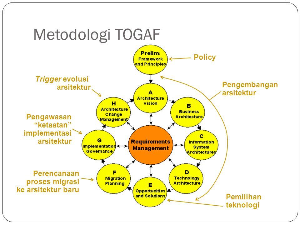 Metodologi TOGAF 4 Policy Pemilihan teknologi Perencanaan proses migrasi ke arsitektur baru Pengawasan ketaatan implementasi arsitektur Trigger evolusi arsitektur Pengembangan arsitektur