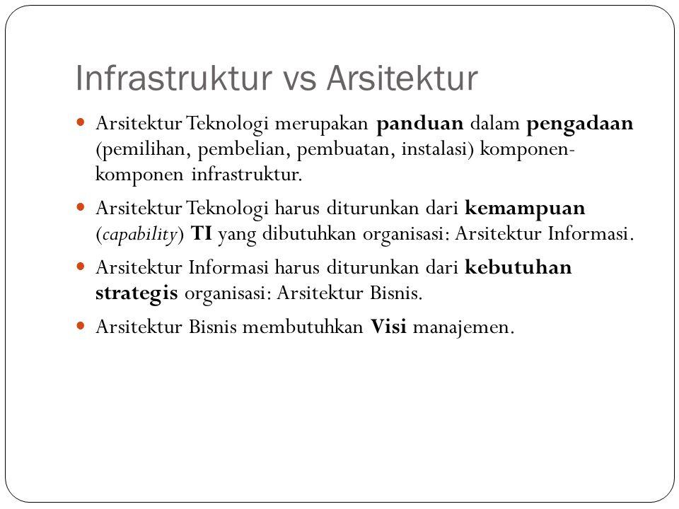Infrastruktur vs Arsitektur 5 Arsitektur Teknologi merupakan panduan dalam pengadaan (pemilihan, pembelian, pembuatan, instalasi) komponen- komponen infrastruktur.