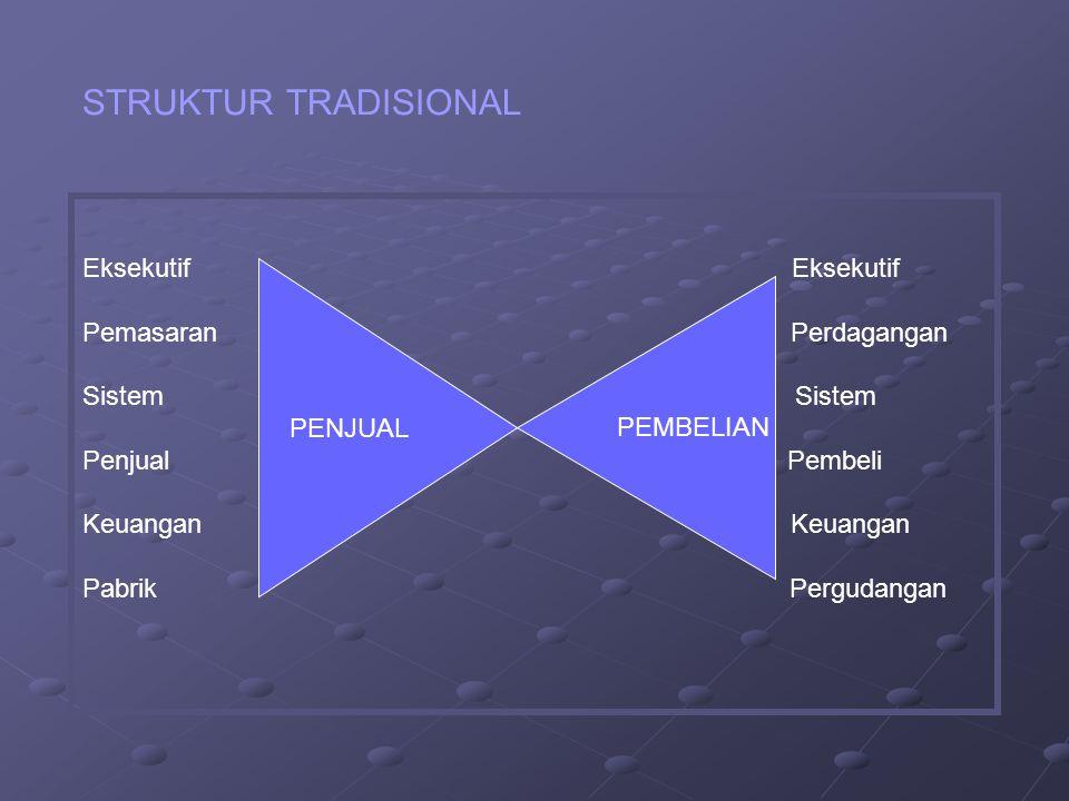 STRUKTUR TRADISIONAL Eksekutif Pemasaran Perdagangan Sistem Penjual Pembeli Keuangan Pabrik Pergudangan PENJUAL PEMBELIAN