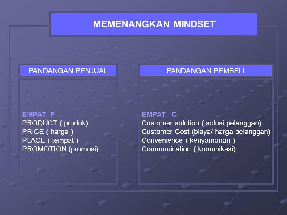 MEMENANGKAN MINDSET EMPAT P PRODUCT ( produk) PRICE ( harga ) PLACE ( tempat ) PROMOTION (promosi) PANDANGAN PENJUAL EMPAT C Customer solution ( solusi pelanggan) Customer Cost (biaya/ harga pelanggan) Convenience ( kenyamanan ) Communication ( komunikasi) PANDANGAN PEMBELI