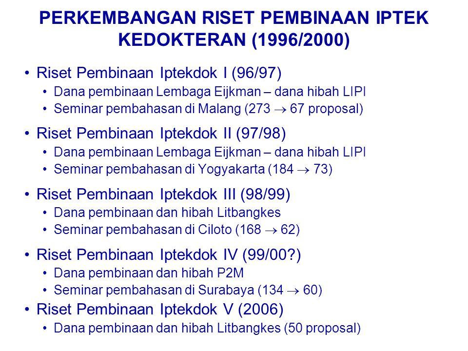 PERKEMBANGAN RISET PEMBINAAN IPTEK KEDOKTERAN (1996/2000) Riset Pembinaan Iptekdok I (96/97) Dana pembinaan Lembaga Eijkman – dana hibah LIPI Seminar pembahasan di Malang (273  67 proposal) Riset Pembinaan Iptekdok II (97/98) Dana pembinaan Lembaga Eijkman – dana hibah LIPI Seminar pembahasan di Yogyakarta (184  73) Riset Pembinaan Iptekdok III (98/99) Dana pembinaan dan hibah Litbangkes Seminar pembahasan di Ciloto (168  62) Riset Pembinaan Iptekdok IV (99/00 ) Dana pembinaan dan hibah P2M Seminar pembahasan di Surabaya (134  60) Riset Pembinaan Iptekdok V (2006) Dana pembinaan dan hibah Litbangkes (50 proposal)