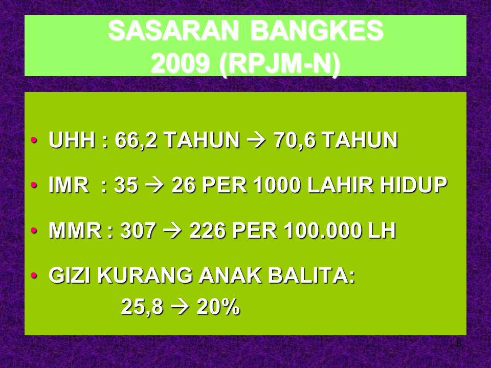 8 SASARAN BANGKES 2009 (RPJM-N) UHH : 66,2 TAHUN  70,6 TAHUNUHH : 66,2 TAHUN  70,6 TAHUN IMR : 35  26 PER 1000 LAHIR HIDUPIMR : 35  26 PER 1000 LA