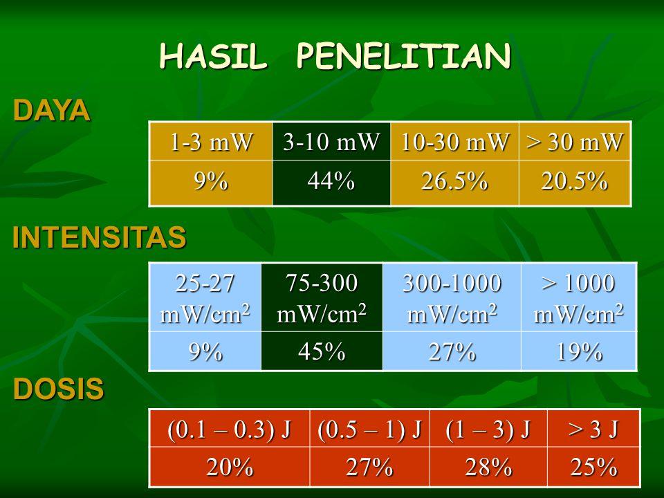 HASIL PENELITIAN 1-3 mW 3-10 mW 10-30 mW > 30 mW 9%44%26.5%20.5% (0.1 – 0.3) J (0.5 – 1) J (1 – 3) J > 3 J 20%27%28%25% 25-27 mW/cm 2 75-300 mW/cm 2 3