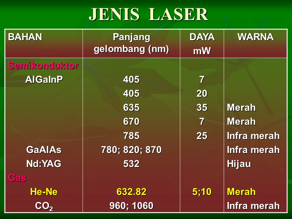 JENIS LASER BAHAN Panjang gelombang (nm) DAYAmWWARNA SemikonduktorAlGaInPGaAlAsNd:YAGGasHe-Ne CO 2 405405635670785 780; 820; 870 532632.82 960; 1060 7