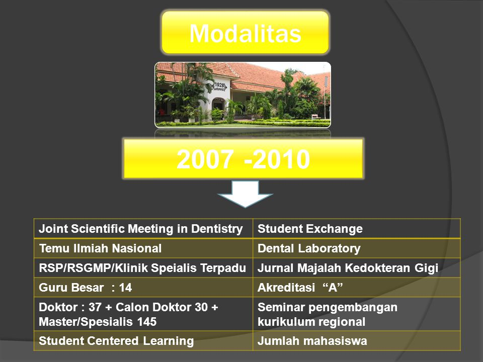 Modalitas 2007 -2010 Joint Scientific Meeting in DentistryStudent Exchange Temu Ilmiah NasionalDental Laboratory RSP/RSGMP/Klinik Speialis TerpaduJurnal Majalah Kedokteran Gigi Guru Besar : 14Akreditasi A Doktor : 37 + Calon Doktor 30 + Master/Spesialis 145 Seminar pengembangan kurikulum regional Student Centered LearningJumlah mahasiswa